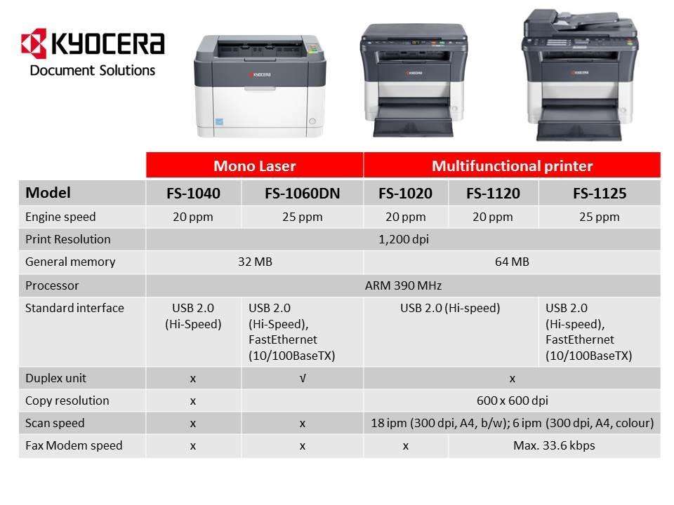 ***Kyocera printeri***